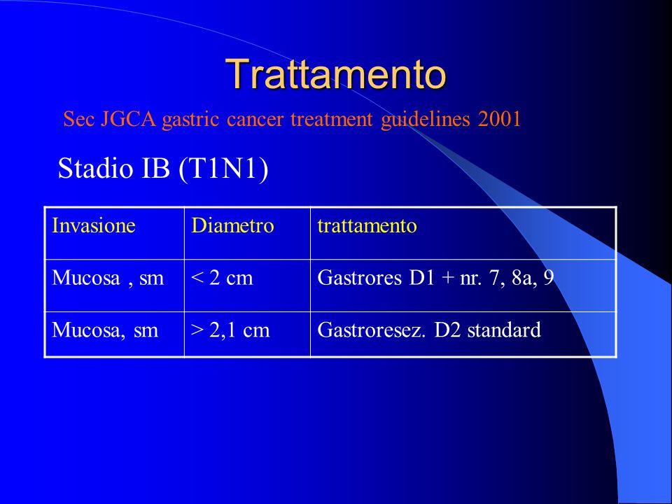 Trattamento Stadio IB (T1N1) Sec JGCA gastric cancer treatment guidelines 2001 InvasioneDiametrotrattamento Mucosa, sm< 2 cmGastrores D1 + nr. 7, 8a,