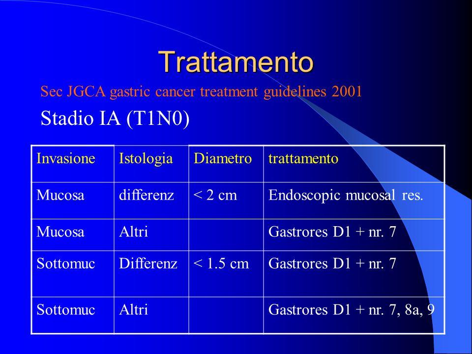 Trattamento Stadio IB (T1N1) Sec JGCA gastric cancer treatment guidelines 2001 InvasioneDiametrotrattamento Mucosa, sm< 2 cmGastrores D1 + nr.