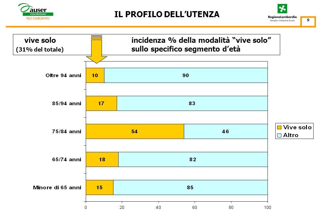 per classi detà (%) IL PROFILO DELLUTENZA 8 per genere Gli ultra 75enni costituiscono il 55% del totale e gli ultra 85enni il 13%