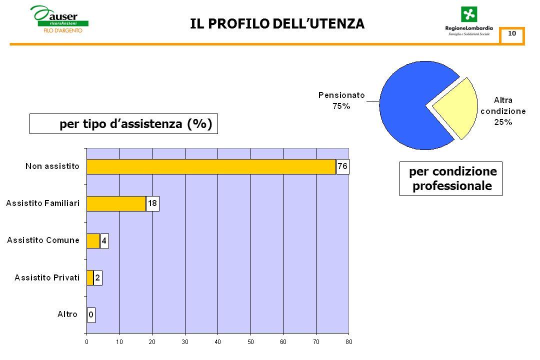 IL PROFILO DELLUTENZA 9 vive solo incidenza % della modalità vive solo (31% del totale) sullo specifico segmento detà