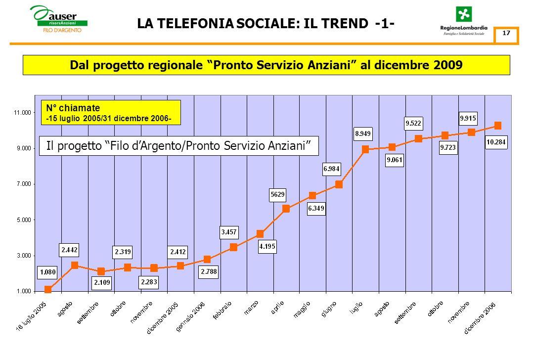 IL TREND DELLA TELEFONIA SOCIALE LUGLIO 2005 – DICEMBRE 2009