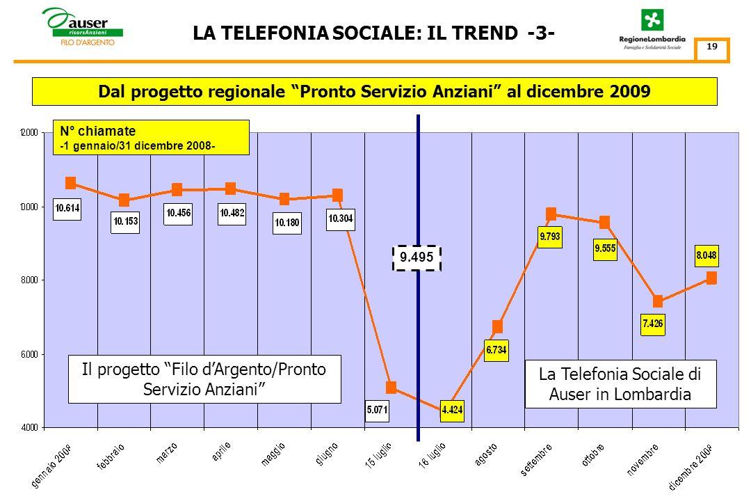 Il progetto Filo dArgento/Pronto Servizio Anziani LA TELEFONIA SOCIALE: IL TREND -2- 18 N° chiamate -1 gennaio/31 dicembre 2007- Dal progetto regionale Pronto Servizio Anziani al dicembre 2009
