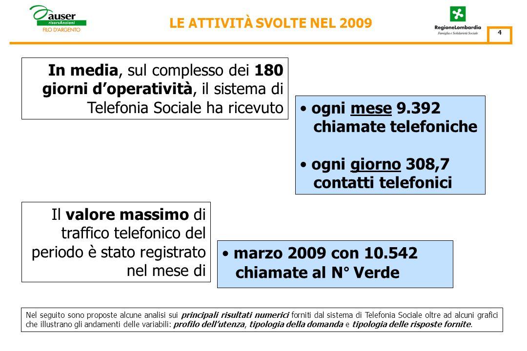 LA TELEFONIA SOCIALE: IL TREND -4- 20 Dal progetto regionale Pronto Servizio Anziani al dicembre 2009 N° chiamate -1 gennaio/31 dicembre 2009- La Telefonia Sociale di Auser in Lombardia