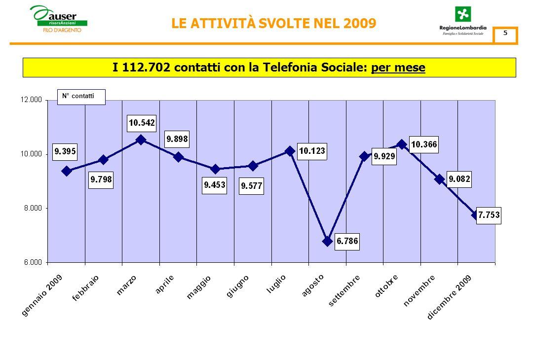 LE ATTIVITÀ DI TELEFONIA SOCIALE SVOLTE NEL 2009