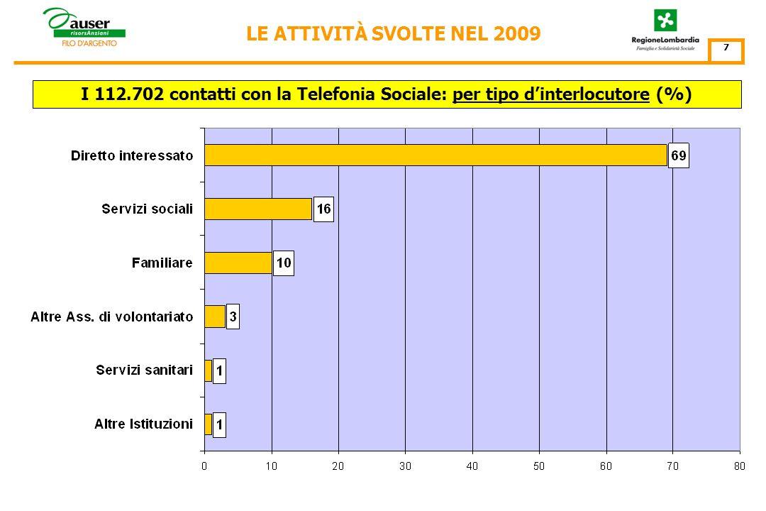 I 112.702 contatti con la Telefonia Sociale: per Punto dAscolto N° contatti 6 Nel 2009 il Punto dAscolto di Treviglio ha sperimentato un progetto di contrasto alla solitudine che ha comportato 8.263 contatti con il N° verde nazionale.