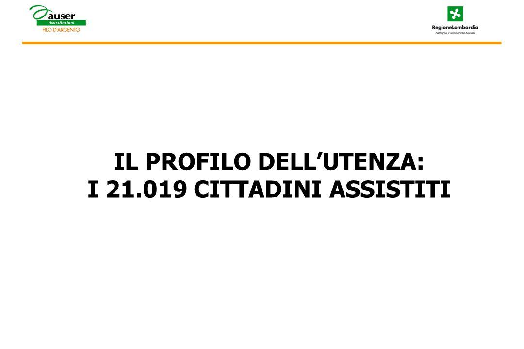 IL PROFILO DELLUTENZA: I 21.019 CITTADINI ASSISTITI