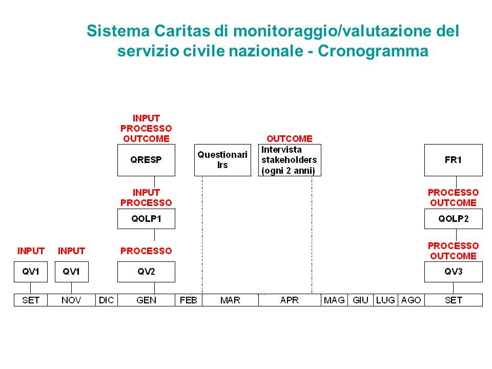 Sistema Caritas di monitoraggio/valutazione del servizio civile nazionale - Cronogramma