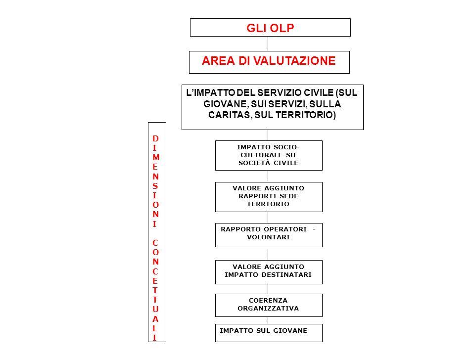 LIMPATTO DEL SERVIZIO CIVILE (SUL GIOVANE, SUI SERVIZI, SULLA CARITAS, SUL TERRITORIO) VALORE AGGIUNTO RAPPORTI SEDE TERRTORIO IMPATTO SOCIO- CULTURALE SU SOCIETÀ CIVILE RAPPORTO OPERATORI - VOLONTARI DIMENSIONICONCETTUALIDIMENSIONICONCETTUALI AREA DI VALUTAZIONE GLI OLP VALORE AGGIUNTO IMPATTO DESTINATARI COERENZA ORGANIZZATIVA IMPATTO SUL GIOVANE
