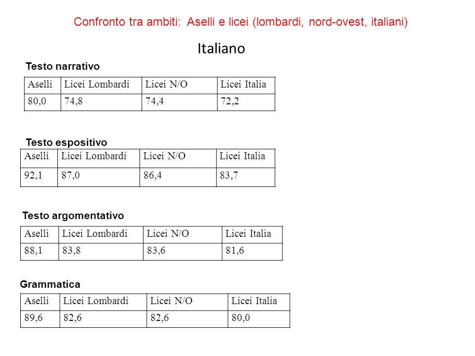 Testo narrativo AselliLicei LombardiLicei N/OLicei Italia 80,074,874,472,2 AselliLicei LombardiLicei N/OLicei Italia 92,187,086,483,7 Testo espositivo AselliLicei LombardiLicei N/OLicei Italia 88,183,883,681,6 Testo argomentativo AselliLicei LombardiLicei N/OLicei Italia 89,682,6 80,0 Grammatica Confronto tra ambiti: Aselli e licei (lombardi, nord-ovest, italiani) Italiano