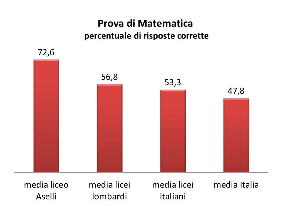 Matematica Numeri AselliLicei LombardiLicei N/OLicei Italia 66,646,746,143,6 Spazio e figure AselliLicei LombardiLicei N/OLicei Italia 81,260,158,856,3 Dati e previsioni AselliLicei LombardiLicei N/OLicei Italia 89,879,679,075,7 Relazioni e funzioni AselliLicei LombardiLicei N/OLicei Italia 54,941,440,838,3 Confronto tra ambiti: Aselli e licei (lombardi, nord-ovest, italiani)