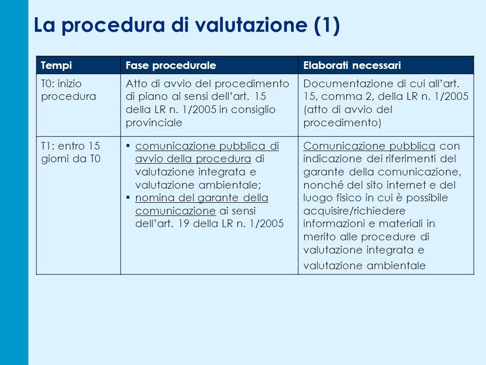 La procedura di valutazione (1) TempiFase proceduraleElaborati necessari T0: inizio procedura Atto di avvio del procedimento di piano ai sensi dellart.