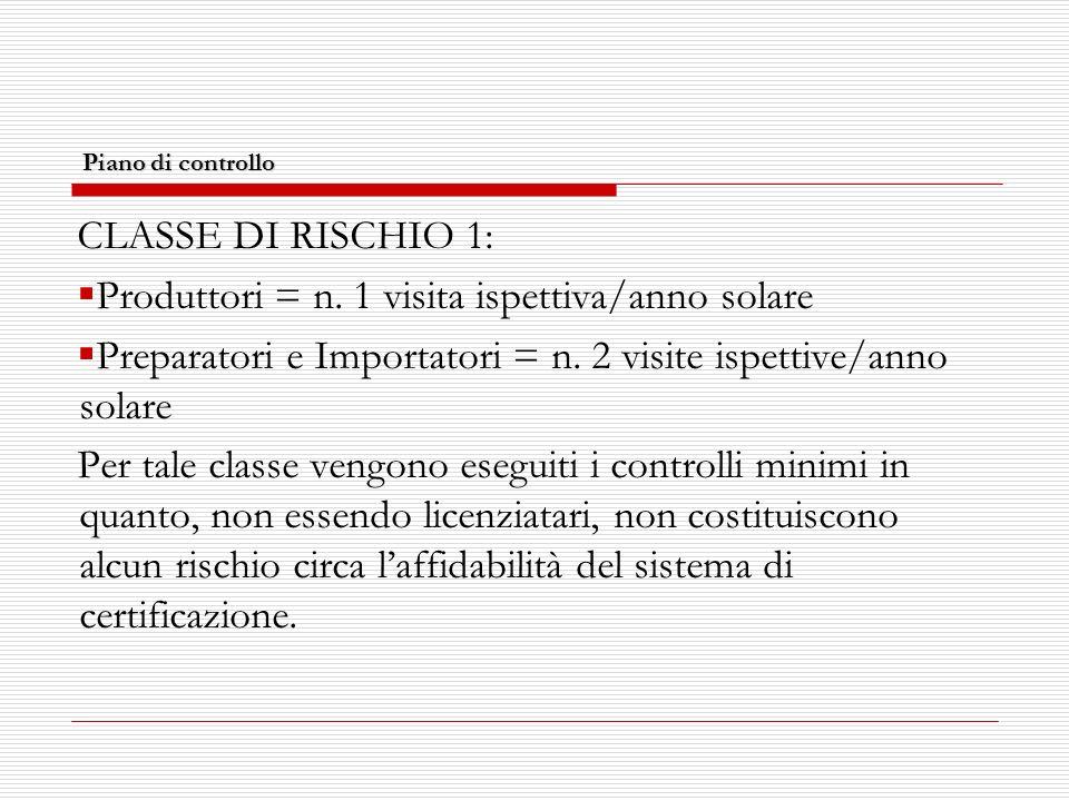 Piano di controllo CLASSE DI RISCHIO 1: Produttori = n.