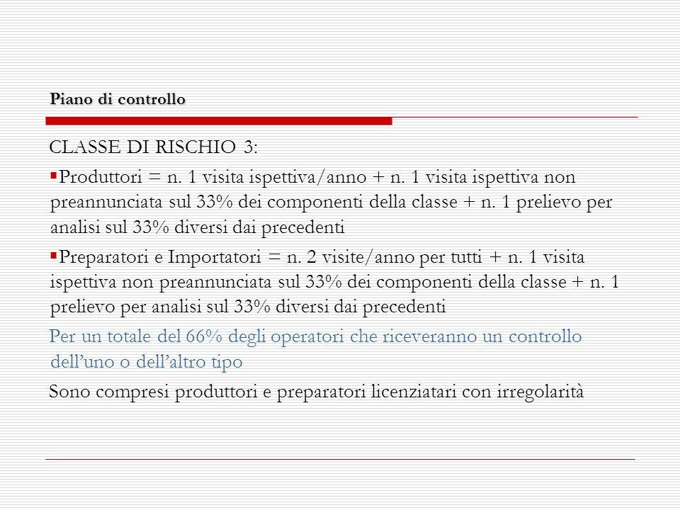 Piano di controllo CLASSE DI RISCHIO 3: Produttori = n.