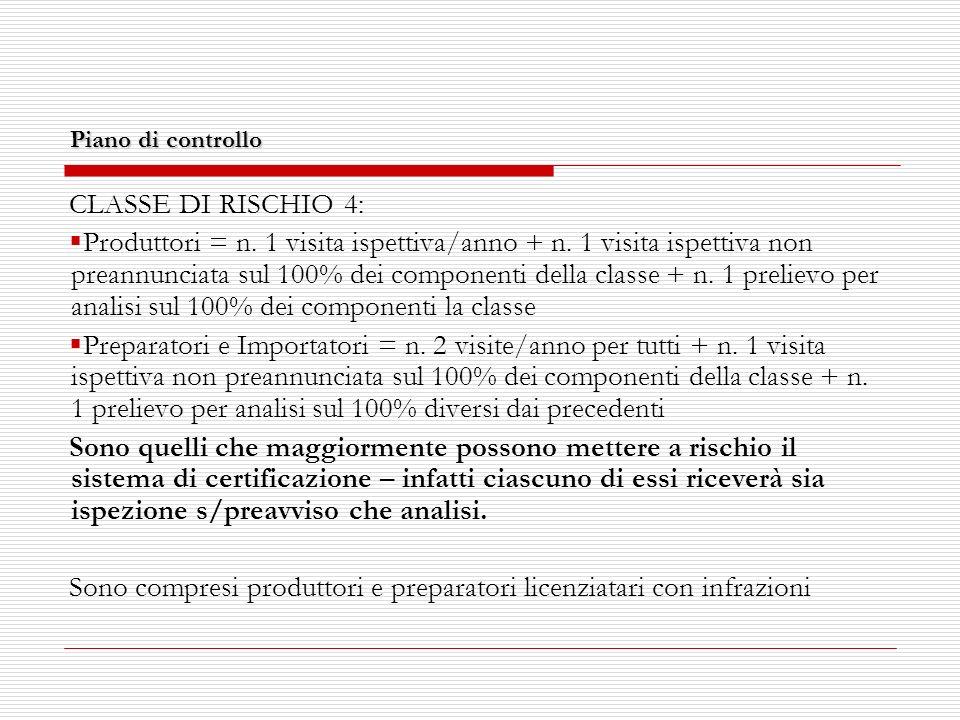 Piano di controllo CLASSE DI RISCHIO 4: Produttori = n.