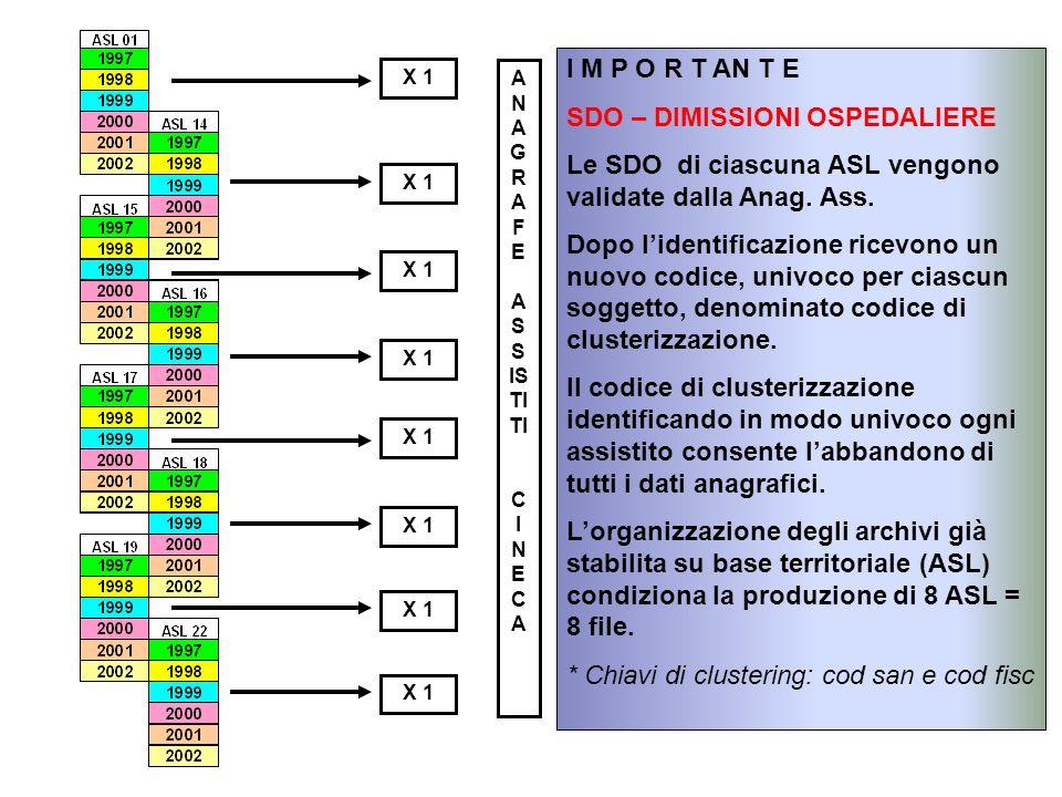 X 1 A N A G R A F E A S S IS TI TI C I N E C A I M P O R T AN T E SDO – DIMISSIONI OSPEDALIERE Le SDO di ciascuna ASL vengono validate dalla Anag.