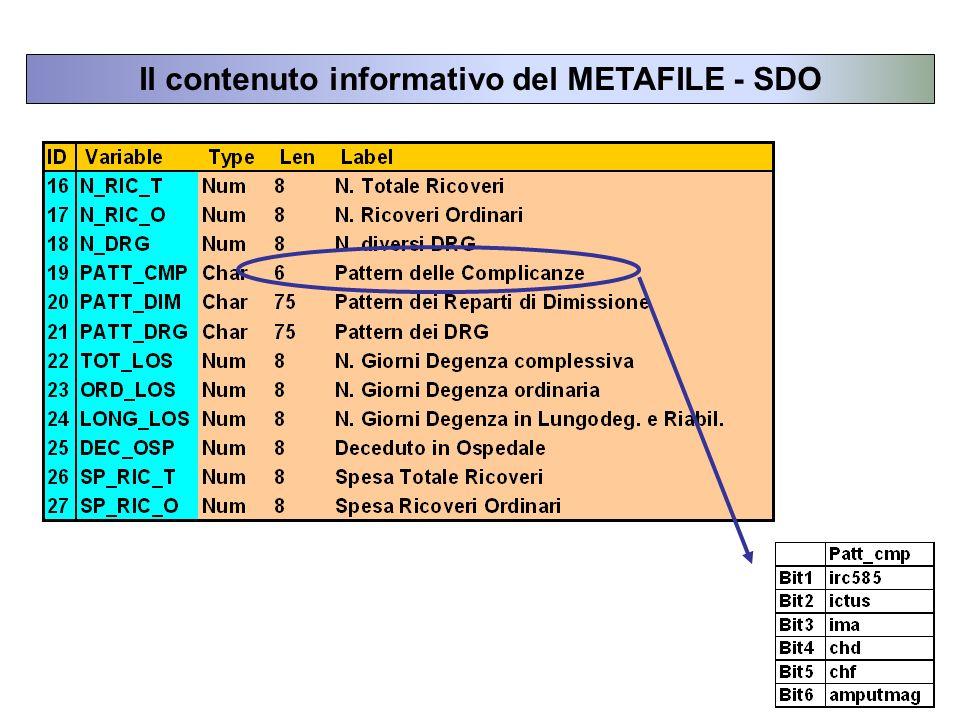 Il contenuto informativo del METAFILE - SDO