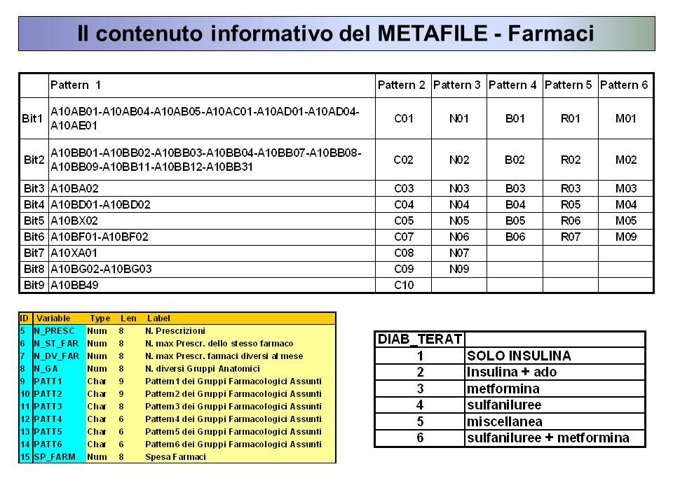 Il contenuto informativo del METAFILE - Farmaci