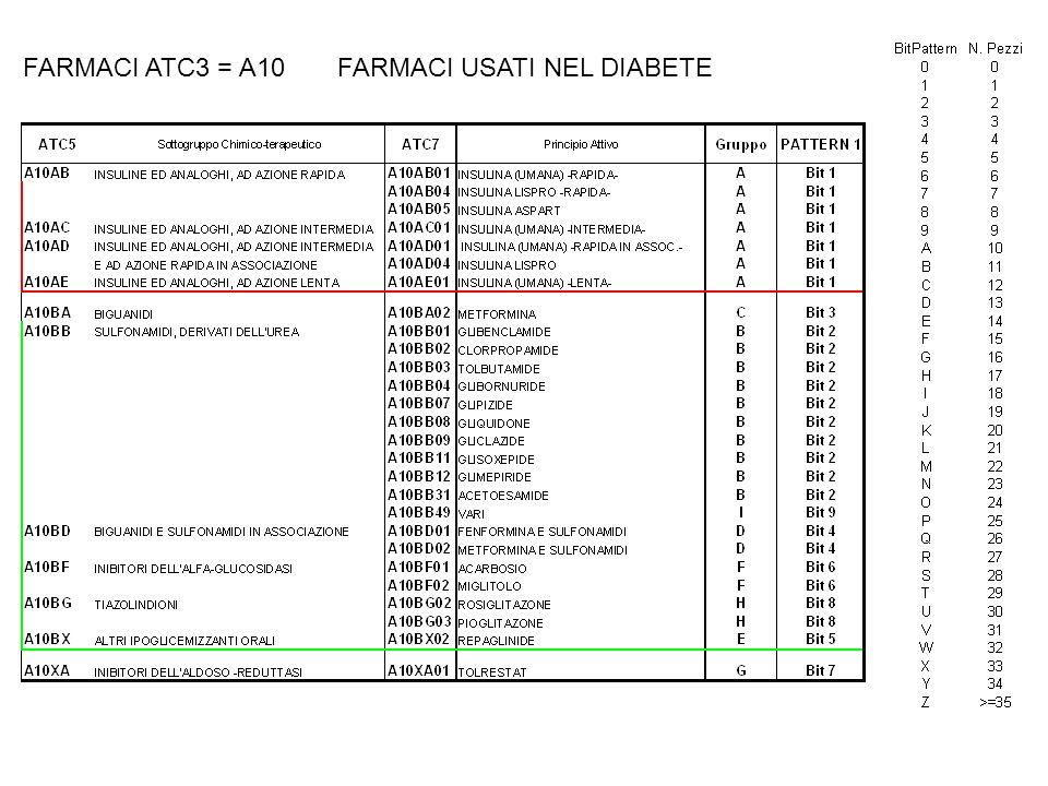 FARMACI ATC3 = A10FARMACI USATI NEL DIABETE