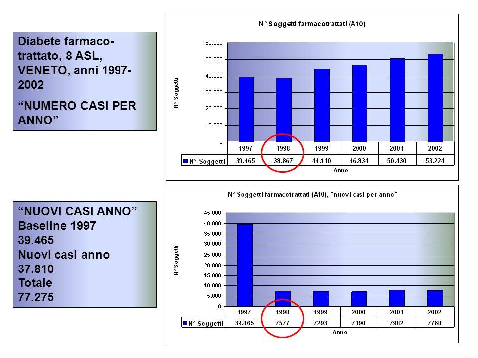 Diabete farmaco- trattato, 8 ASL, VENETO, anni 1997- 2002 NUMERO CASI PER ANNO NUOVI CASI ANNO Baseline 1997 39.465 Nuovi casi anno 37.810 Totale 77.275