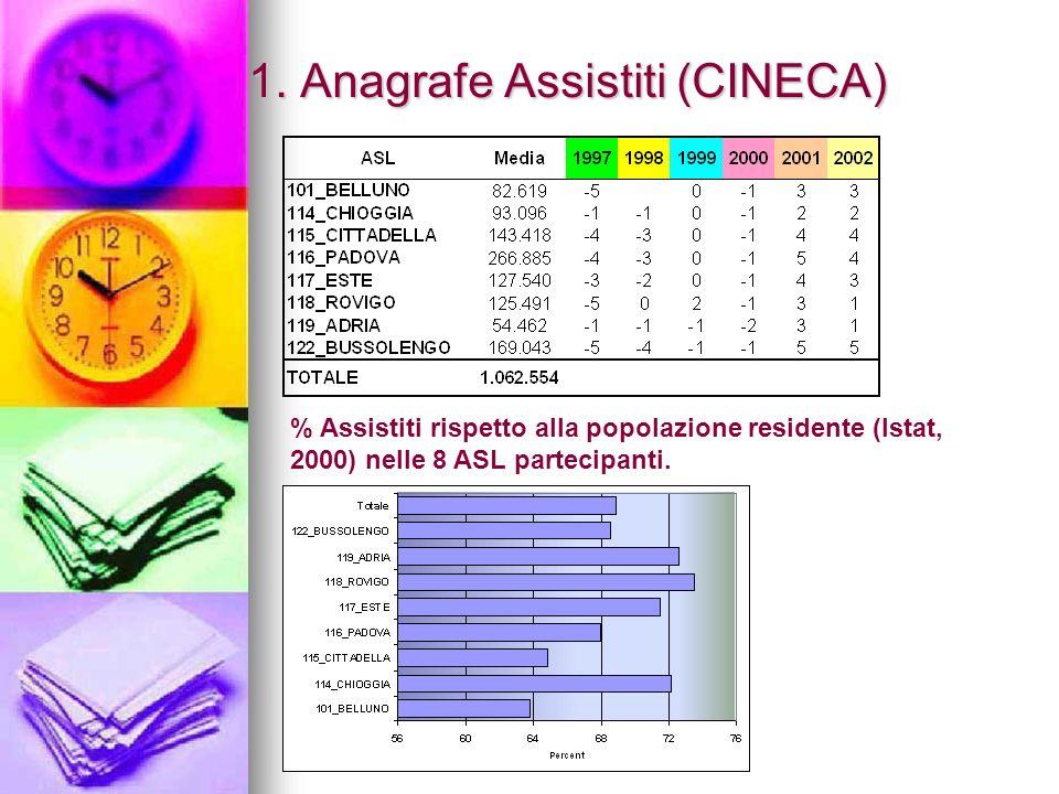 1. Anagrafe Assistiti (CINECA) % Assistiti rispetto alla popolazione residente (Istat, 2000) nelle 8 ASL partecipanti.