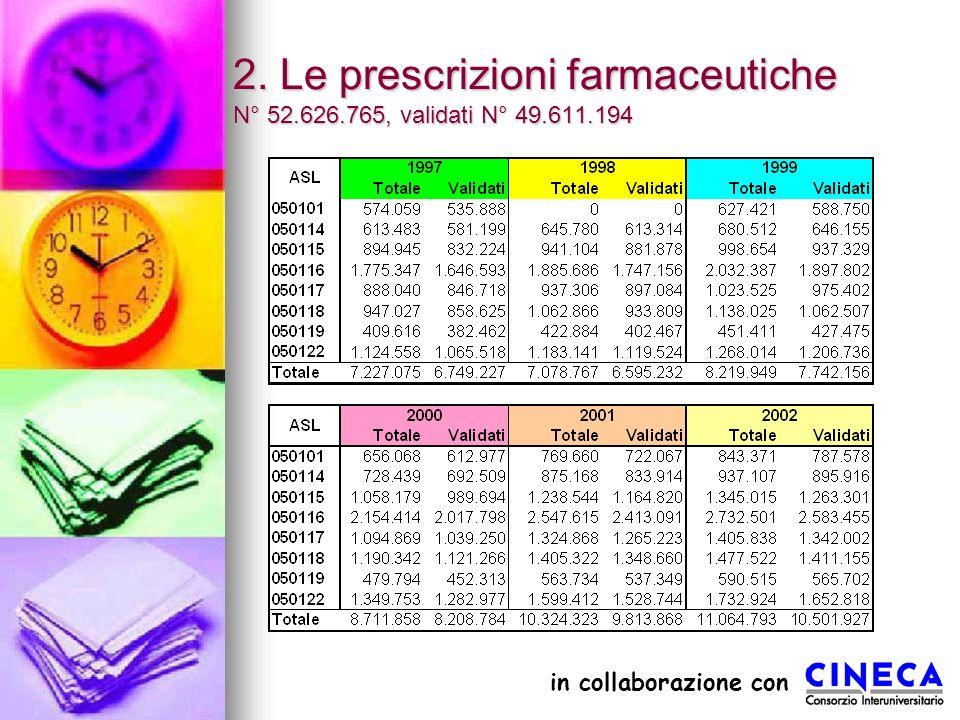 2. Le prescrizioni farmaceutiche N° 52.626.765, validati N° 49.611.194 in collaborazione con