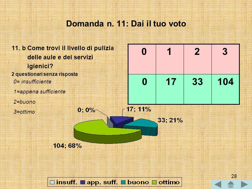 27 Domanda n. 11: Dai il tuo voto 11.a Come valuti la cortesia e la disponibilità del personale non docente? 2 questionari senza risposta 0= insuffici