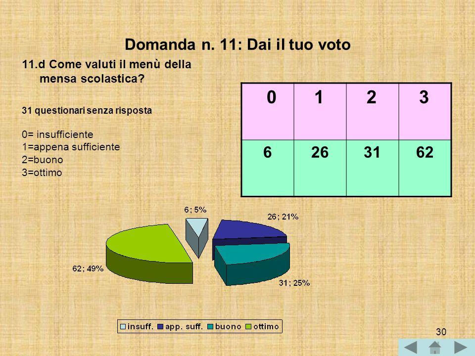 29 Domanda n. 11: Dai il tuo voto 0 1 2 3 5143868 11.c Come valuti lesperienza del pranzo a scuola? 31 questionari senza risposta 0= insufficiente 1=a