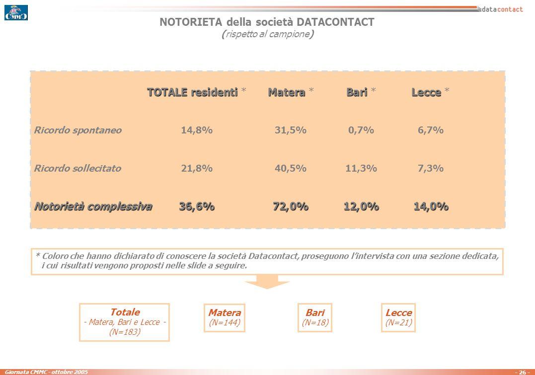 - 25 - Giornata CMMC - ottobre 2005 NOTORIETA della società DATACONTACT (rispetto al campione) TOTALE residenti Matera,Lecce,Bari TOTALE studenti Notorietà complessiva36,6%61,2% TOTALE residenti Matera,Lecce,Bari * TOTALE studenti * Ricordo spontaneo14,8%50,5% Ricordo sollecitato21,8%10,7% Notorietà complessiva36,6%61,2% * Coloro che hanno dichiarato di conoscere la società Datacontact, proseguono lintervista con una sezione dedicata, i cui risultati vengono proposti nelle slide a seguire.