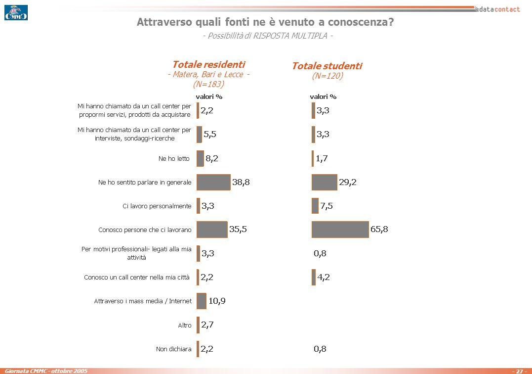 - 26 - Giornata CMMC - ottobre 2005 NOTORIETA della società DATACONTACT (rispetto al campione) TOTALE residenti Matera Bari Lecce Notorietà complessiva36,6%72,0%12,0%14,0% TOTALE residenti *Matera *Bari *Lecce * Ricordo spontaneo14,8%31,5%0,7%6,7% Ricordo sollecitato21,8%40,5%11,3%7,3% Notorietà complessiva36,6%72,0%12,0%14,0% * Coloro che hanno dichiarato di conoscere la società Datacontact, proseguono lintervista con una sezione dedicata, i cui risultati vengono proposti nelle slide a seguire.