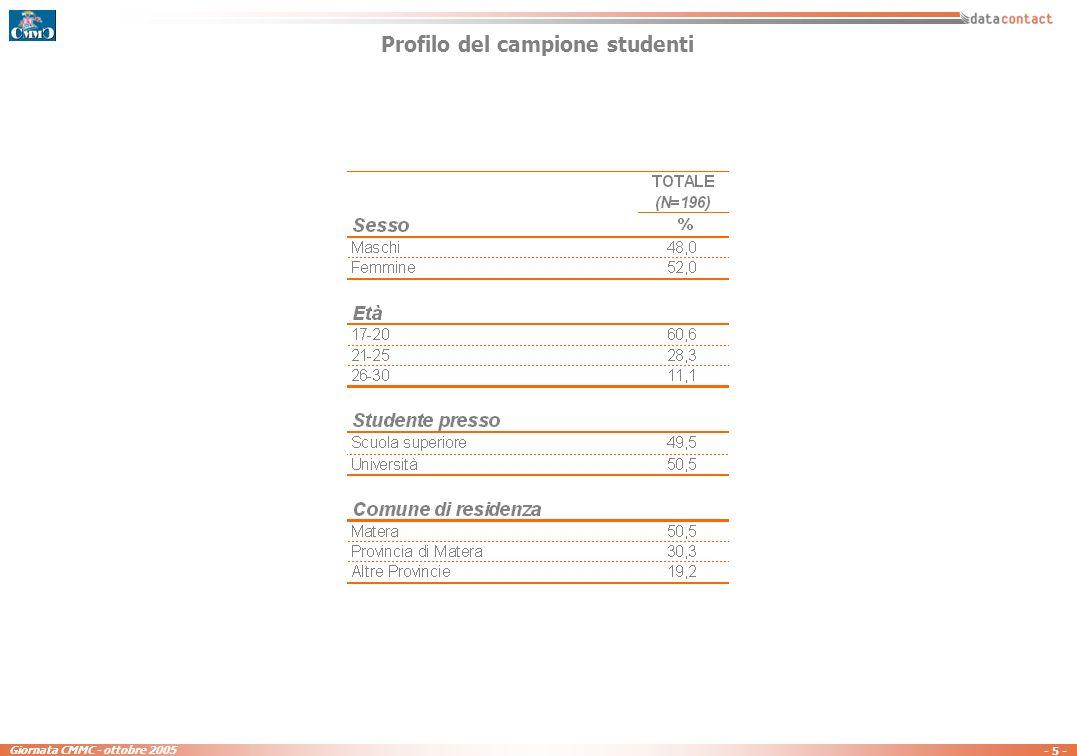 - 15 - Giornata CMMC - ottobre 2005 Secondo Lei il lavoro di operatore telefonico / consulente presso un call center è … Totale studenti (N=196) Totale residenti - Matera, Bari e Lecce - (N=500)