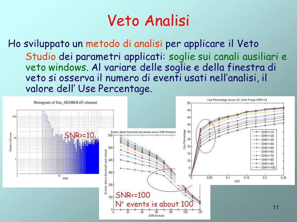 11 Veto Analisi Ho sviluppato un metodo di analisi per applicare il Veto Studio dei parametri applicati: soglie sui canali ausiliari e veto windows.