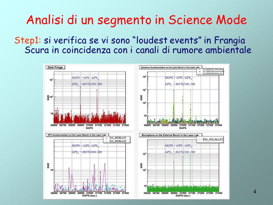 4 Analisi di un segmento in Science Mode Step1: si verifica se vi sono loudest events in Frangia Scura in coincidenza con i canali di rumore ambientale