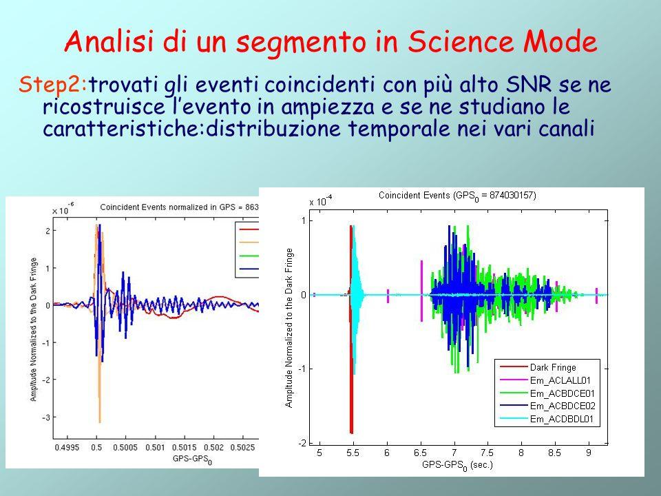 5 Analisi di un segmento in Science Mode Step2:trovati gli eventi coincidenti con più alto SNR se ne ricostruisce levento in ampiezza e se ne studiano le caratteristiche:distribuzione temporale nei vari canali