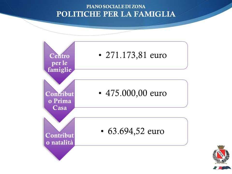 ù PIANO SOCIALE DI ZONA POLITICHE PER LA FAMIGLIA Centro per le famiglie 271.173,81 euro Contribut o Prima Casa 475.000,00 euro Contribut o natalità 63.694,52 euro