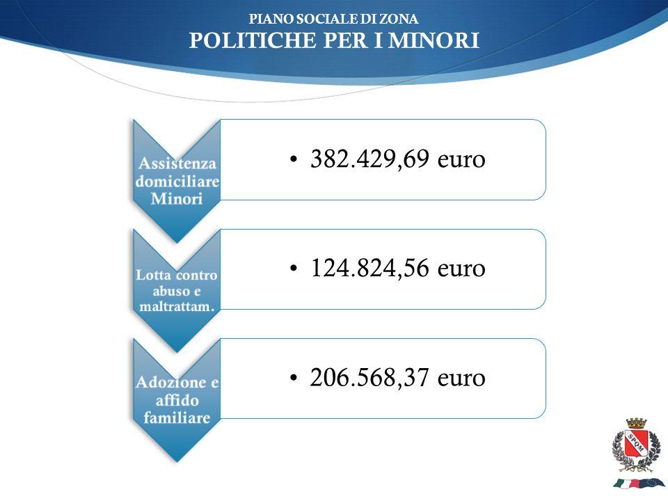 ù PIANO SOCIALE DI ZONA POLITICHE PER I MINORI Assistenza domiciliare Minori 382.429,69 euro Lotta contro abuso e maltrattam.