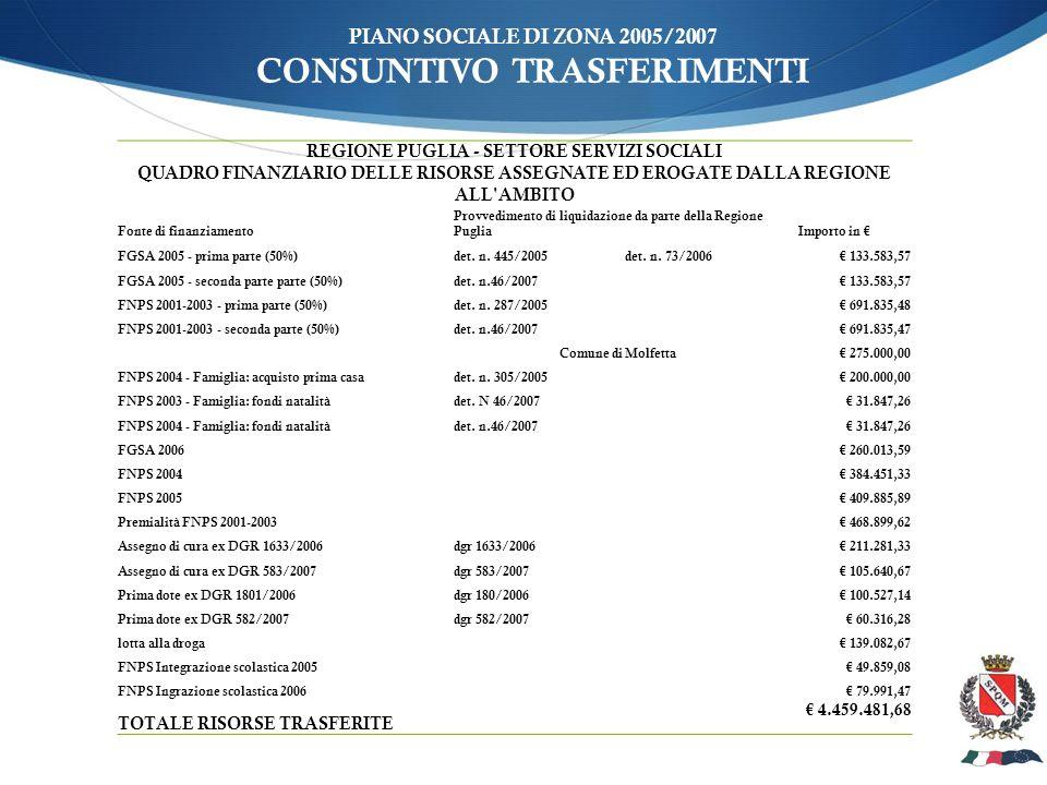 PIANO SOCIALE DI ZONA 2005/2007 CONSUNTIVO TRASFERIMENTI REGIONE PUGLIA - SETTORE SERVIZI SOCIALI QUADRO FINANZIARIO DELLE RISORSE ASSEGNATE ED EROGATE DALLA REGIONE ALL AMBITO Fonte di finanziamento Provvedimento di liquidazione da parte della Regione PugliaImporto in FGSA 2005 - prima parte (50%) det.