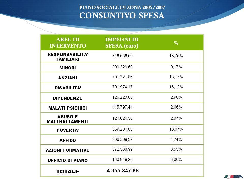 PIANO SOCIALE DI ZONA 2005/2007 CONSUNTIVO SPESA AREE DI INTERVENTO IMPEGNI DI SPESA (euro) % RESPONSABILITA FAMILIARI 816.666,6018,75% MINORI 399.329,699,17% ANZIANI 791.321,8618,17% DISABILITA 701.974,1716,12% DIPENDENZE 126.223,002,90% MALATI PSICHICI 115.797,442,66% ABUSO E MALTRATTAMENTI 124.824,562,87% POVERTA 569.204,0013,07% AFFIDO 206.568,374,74% AZIONI FORMATIVE 372.588,998,55% UFFICIO DI PIANO 130.849,203,00% TOTALE 4.355.347,88