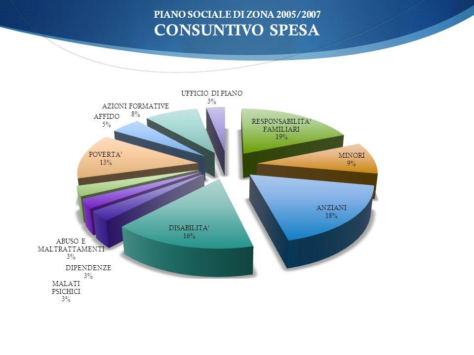 PIANO SOCIALE DI ZONA 2005/2007 CONSUNTIVO SPESA