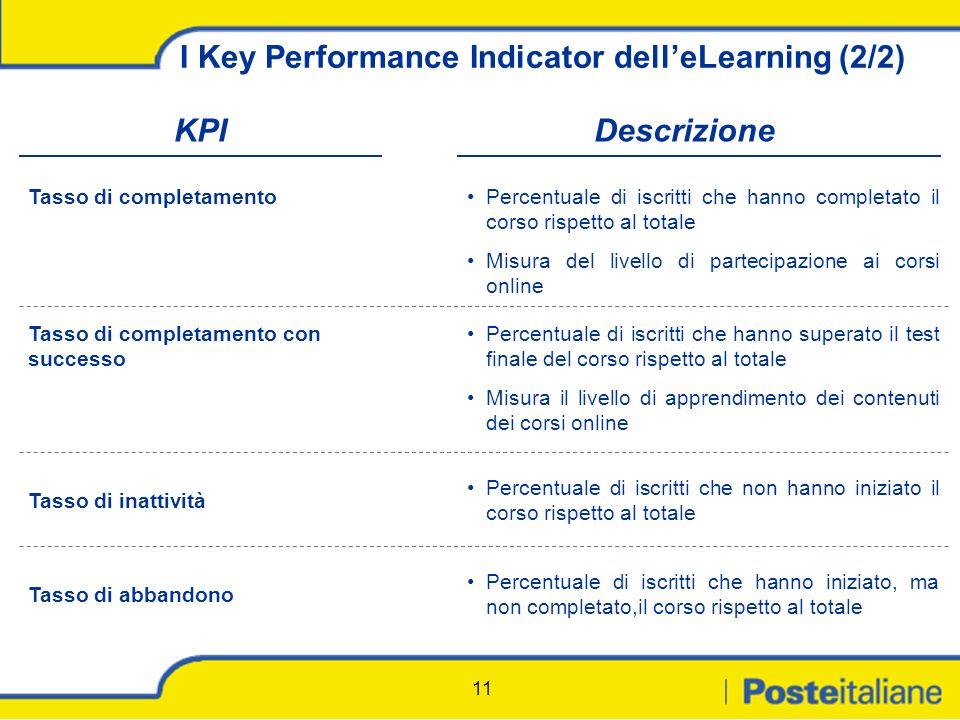 11 I Key Performance Indicator delleLearning (2/2) KPIDescrizione Tasso di completamentoPercentuale di iscritti che hanno completato il corso rispetto