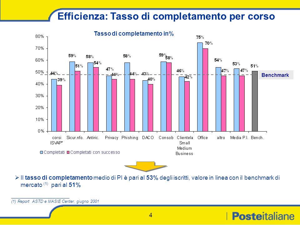 4 Efficienza: Tasso di completamento per corso Tasso di completamento in% Il tasso di completamento medio di PI è pari al 53% degli iscritti, valore in linea con il benchmark di mercato (1) pari al 51% Benchmark _______________________________ (1) Report ASTD e MASIE Center, giugno 2001
