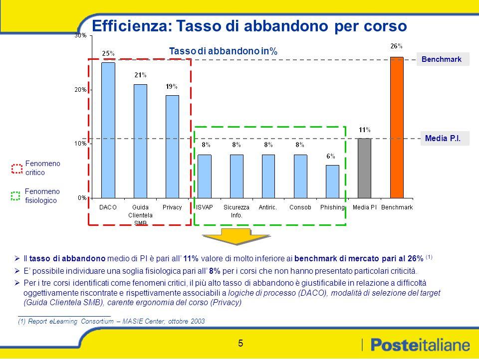 5 Efficienza: Tasso di abbandono per corso Tasso di abbandono in% Il tasso di abbandono medio di PI è pari all 11% valore di molto inferiore ai benchm