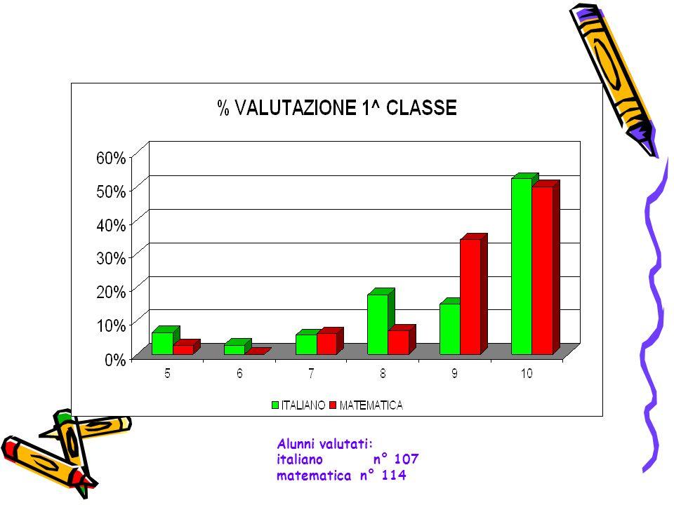Alunni valutati: italiano n° 107 matematica n° 114
