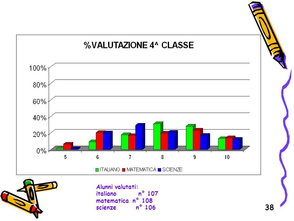 38 Alunni valutati: italiano n° 107 matematica n° 108 scienze n° 106