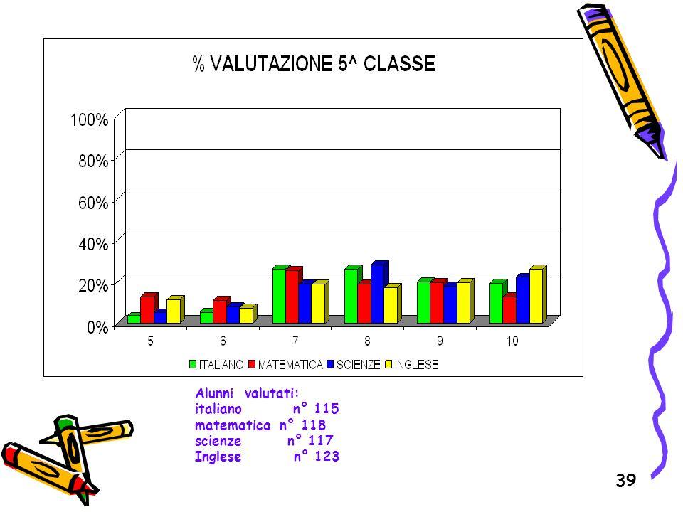 39 Alunni valutati: italiano n° 115 matematica n° 118 scienze n° 117 Inglese n° 123