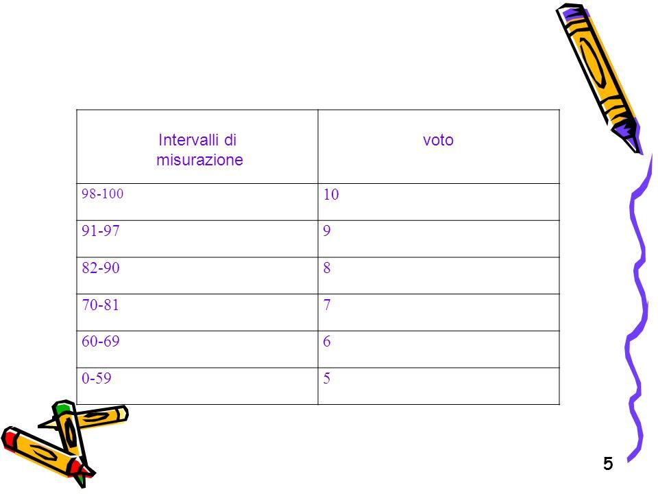 5 Intervalli di misurazione voto 98-100 10 91-979 82-908 70-817 60-696 0-595