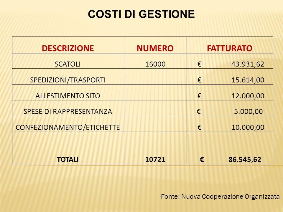 Fonte: Nuova Cooperazione Organizzata COSTI DI GESTIONE DESCRIZIONENUMEROFATTURATO SCATOLI16000 43.931,62 SPEDIZIONI/TRASPORTI 15.614,00 ALLESTIMENTO SITO 12.000,00 SPESE DI RAPPRESENTANZA 5.000,00 CONFEZIONAMENTO/ETICHETTE 10.000,00 TOTALI10721 86.545,62