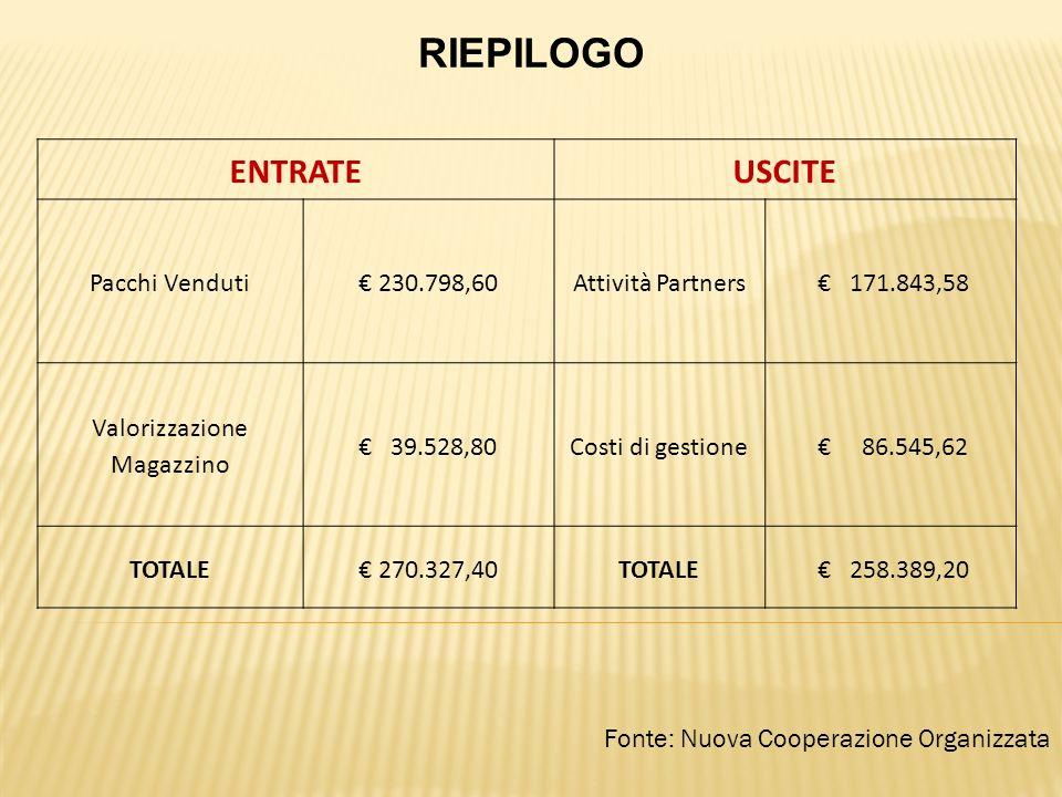 Fonte: Nuova Cooperazione Organizzata RIEPILOGO ENTRATEUSCITE Pacchi Venduti 230.798,60Attività Partners 171.843,58 Valorizzazione Magazzino 39.528,80Costi di gestione 86.545,62 TOTALE 270.327,40TOTALE 258.389,20