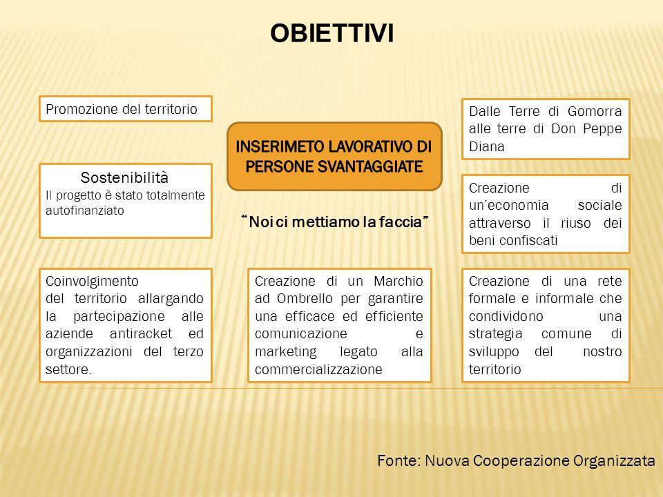 Fonte: Nuova Cooperazione Organizzata OBIETTIVI Promozione del territorio Sostenibilità Il progetto è stato totalmente autofinanziato Coinvolgimento del territorio allargando la partecipazione alle aziende antiracket ed organizzazioni del terzo settore.