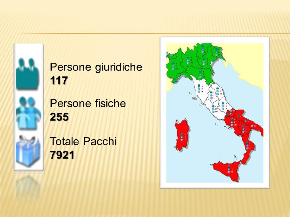 Persone giuridiche117 Persone fisiche255 Totale Pacchi7921