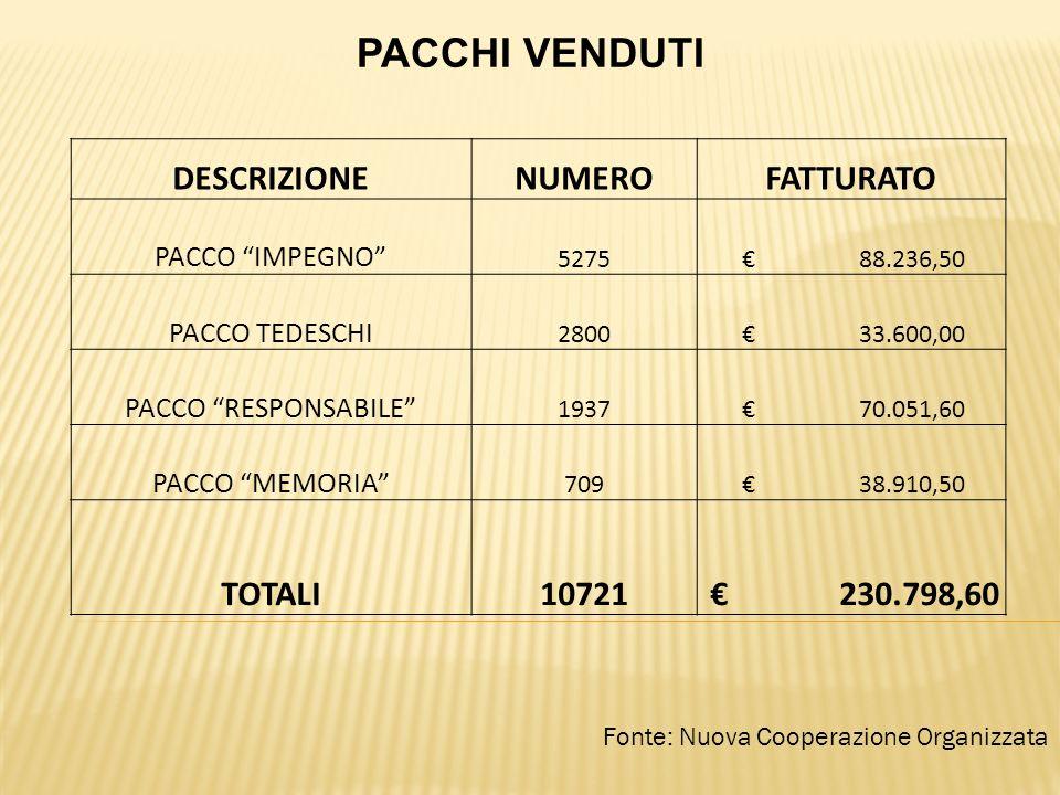 Fonte: Nuova Cooperazione Organizzata PACCHI VENDUTI DESCRIZIONENUMEROFATTURATO PACCO IMPEGNO 5275 88.236,50 PACCO TEDESCHI 2800 33.600,00 PACCO RESPONSABILE 1937 70.051,60 PACCO MEMORIA 709 38.910,50 TOTALI10721 230.798,60